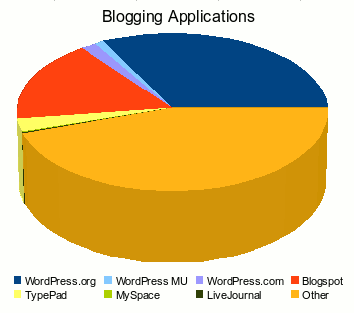 Blogging Platforms Pie Chart