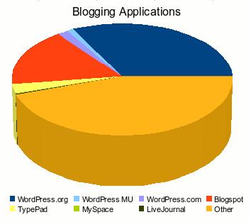 Blogging Platforms Pie Chart