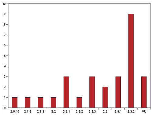 techno_100_graph.png