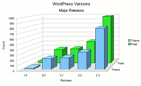 WordPress Major Versions Bar Graph