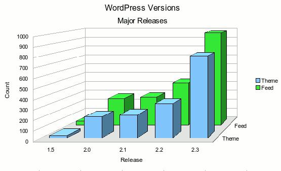 WordPress Major Versions Bar Graph